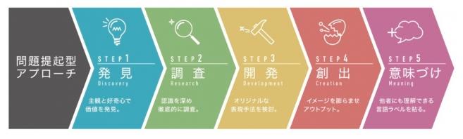 「アートイノベーションフレームワークTM」における5つのステップ