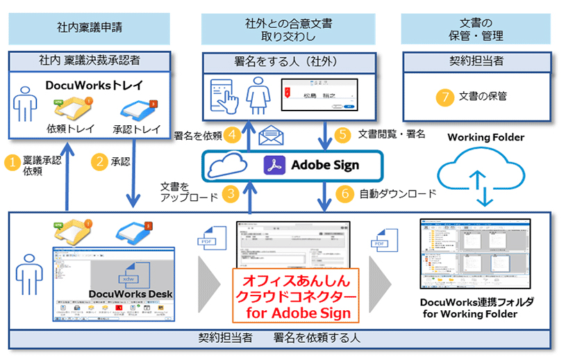DocuWorksとAdobe Sign、Working Folderを活用した契約業務フロー