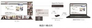 RICOH UnifiedCSAforR機器構成