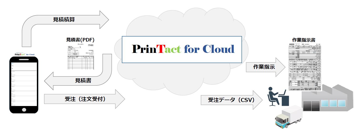 PrinTact Cloud概要図