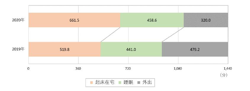 情報メディア白書_図1
