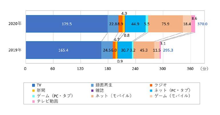 情報メディア白書_図2