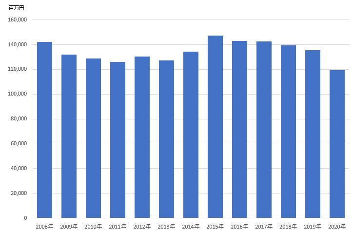 商業印刷の生産金額の推移(従業者100人以上の事業所)(クリックすると拡大します)