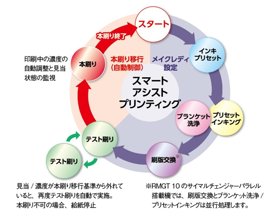 スマートアシストプリンティングサイクル図(クリックすると図が拡大します)