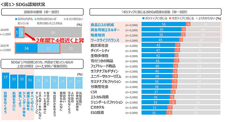 クロスマーケティング_SDGsグラフ_1