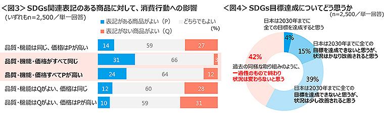 クロスマーケティング_SDGsグラフ_3