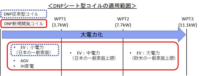 DNP‗シートコイル適用範囲