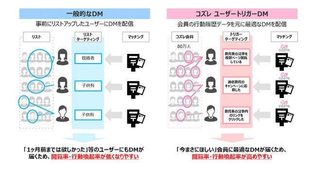一般的なDMとの比較