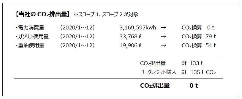 丸信の脱炭素