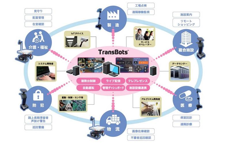 凸版__TransBots_システム構成図main