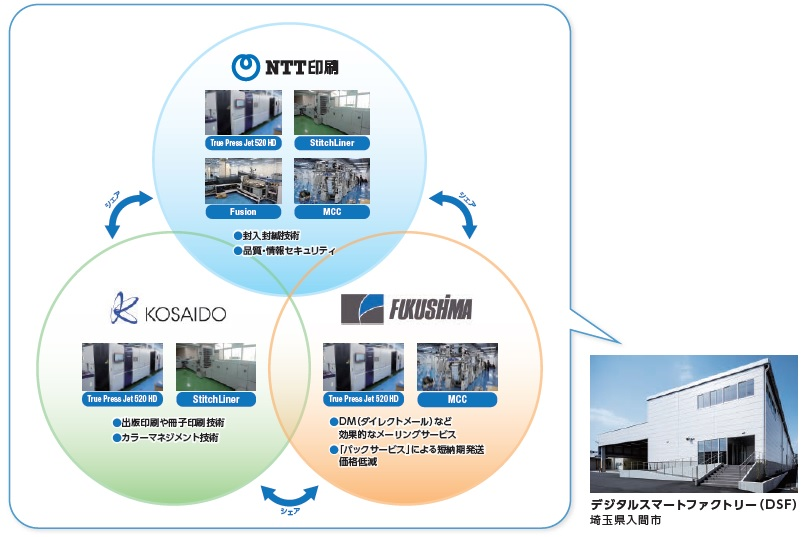 NTT印刷と、廣済堂、福島印刷の連携イメージ