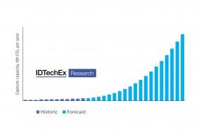 IDTechEx_二酸化炭素回収技術top